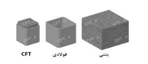 چهارمین مزیت اقتصادی ستونهای CFT ، مقاومت بالای آن نسبت به مقاطع فولادی و بتنی با ابعاد مشابه میباشد، درنتیجه بهازای میزان مقاومت موردنیاز برابر، سازه CFT، ابعاد کوچکتری خواهد داشت.