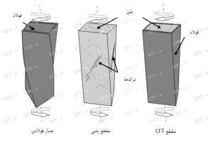 اما با قرارگرفتن عضو CFT تحت اثر لنگر پیچشی، نیروی فشاری در هسته بتنی و نیروی کششی قطری در مقطع فولادی ایجاد میشوند.
