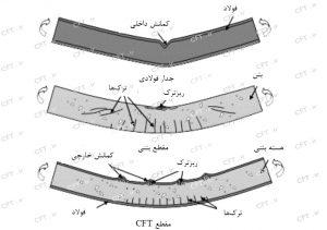 برای مقطع فولادی پرشده با بتن که تحت اثر لنگر خمشی قرار دارد، وجود بتن داخل مقطع میتواند حالتهای خرابی جدار خارجی را بهصورت کمانشهای موجی شکل تغییر دهد