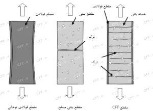 تحقیقات همچنین نشانگر عملکرد شکلپذیر اعضای CFT در کشش است. همانگونه که در شکل نشان داده شده است، ترکهای بتن داخلی تحت کشش بهطور یکنواخت در طول عضو توزیع شدهاند.