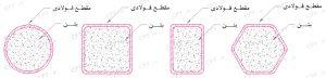 مقاطع فولادی پرشده با بتن دارای مقطع فولادی دایرهای (CHS )، مربعی (SHS )، مستطیلی (RHS ) و ششضلعی نشان داده شدهاند.